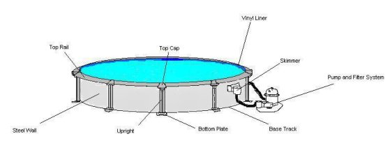 Above Ground Swimming Pool Structure