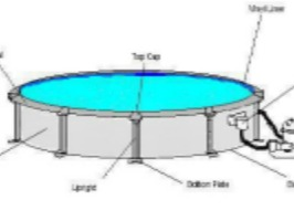 Know Your Pool Above Ground Swimming Pools Simplified
